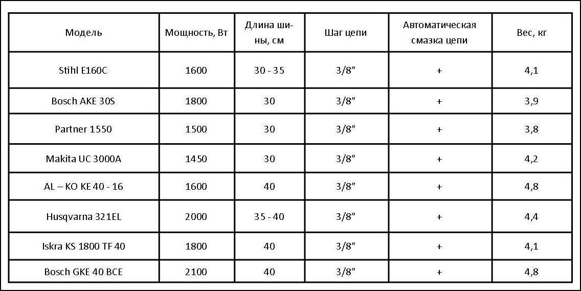 характеристики цепных пил таблица