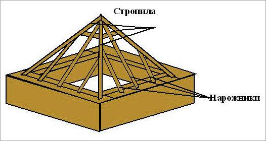 Конструкция_шатровой_крыши