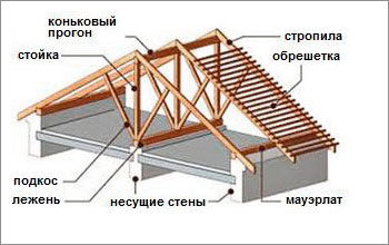 Стропильная система дускатной крыши
