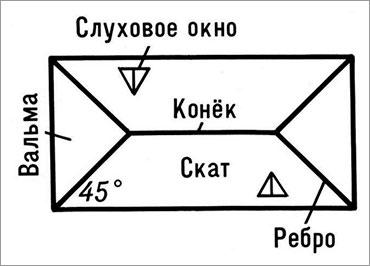 вальмовая_крыша_схема