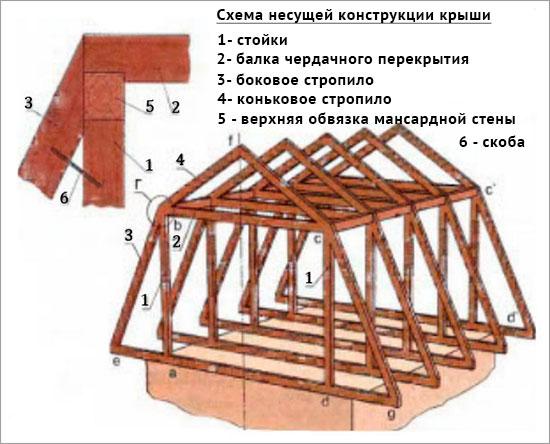 мансардная_крыша_конструкция