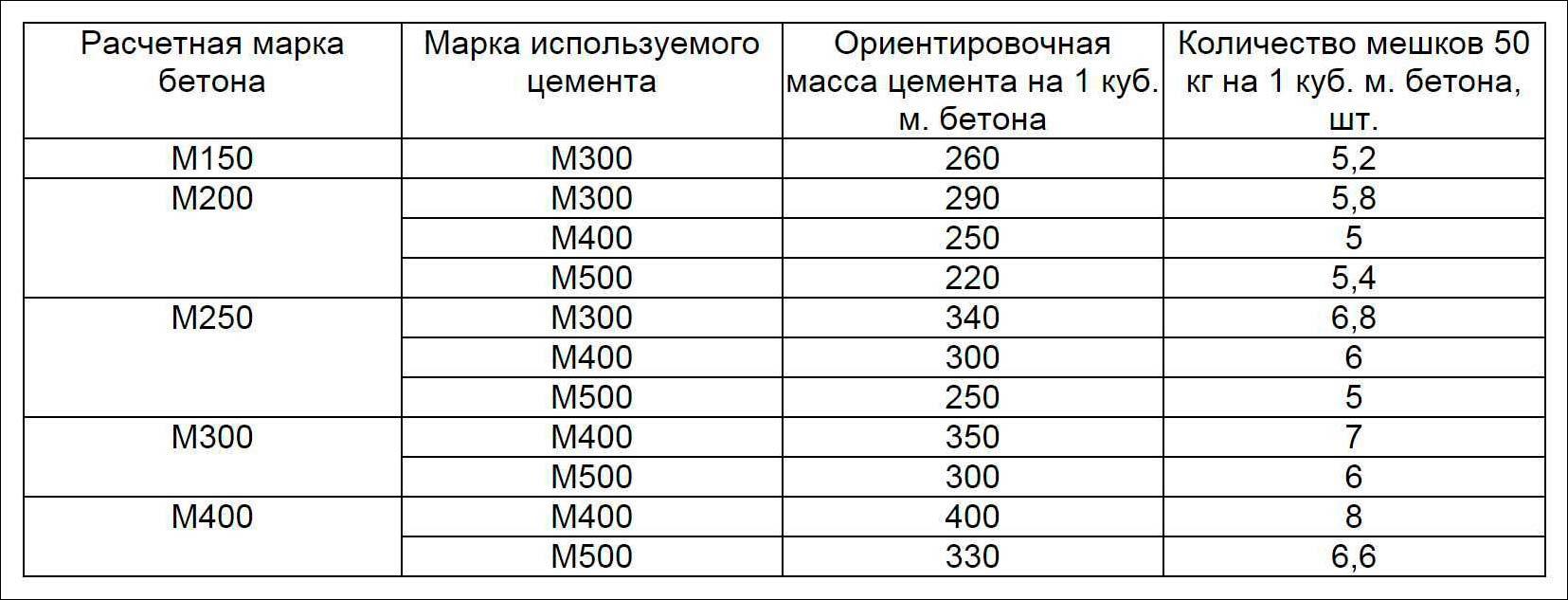 характеристики бетона таблица