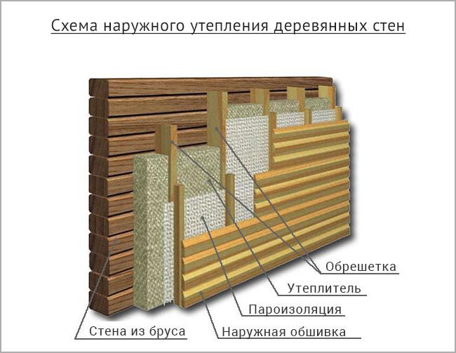 Утепление деревянного дома: советы профессионалов