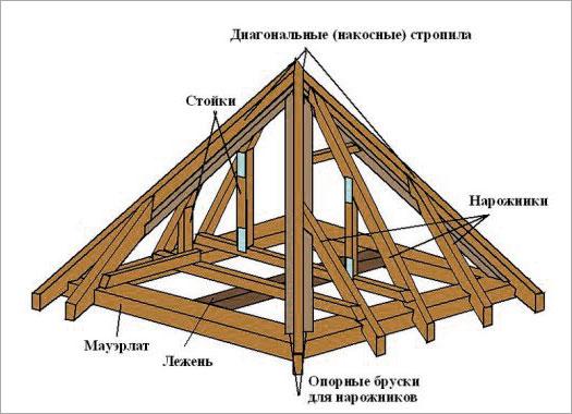 четырехскатная_крыша_стропильная_система