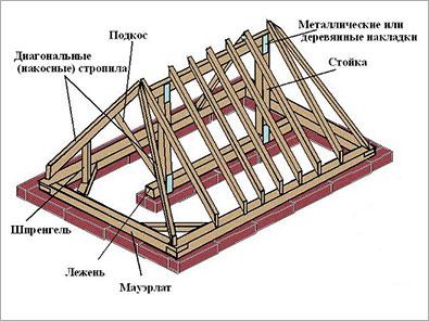 Стропильная_система_вальмовой_крыши