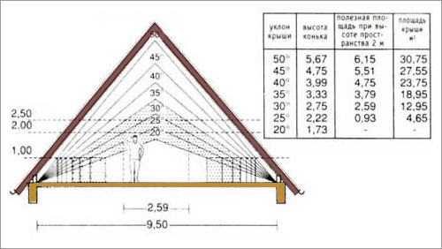 Угол наклона стропил двухскатной крыши