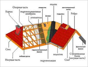 схема_многощипцовой_крыши