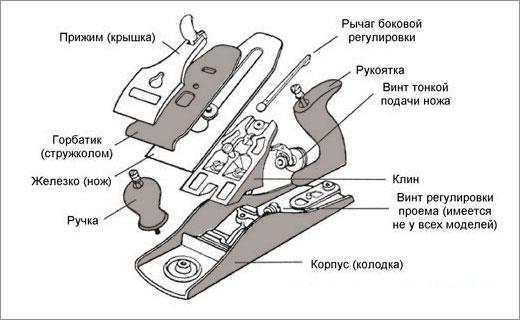 устройство ручного рубанка