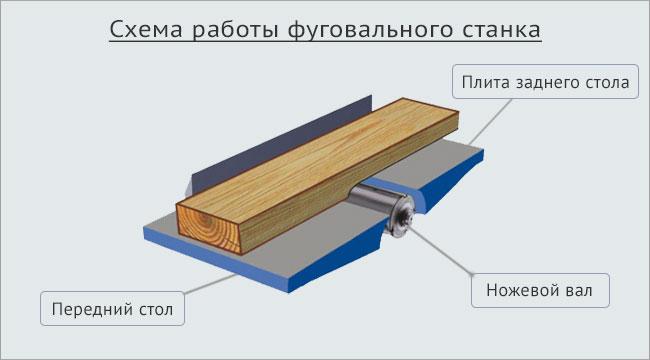 схема работы фуговального станка
