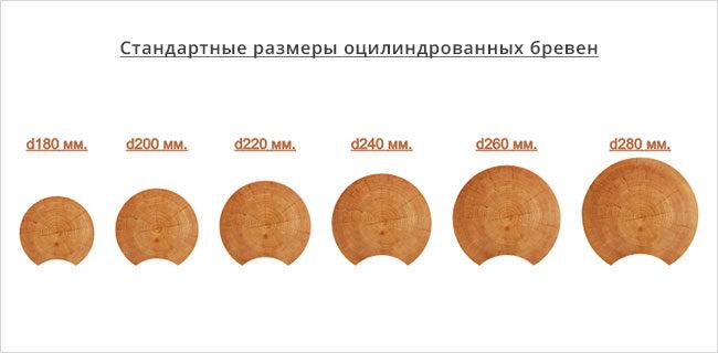 размеры-оцилиндрованных-бревен