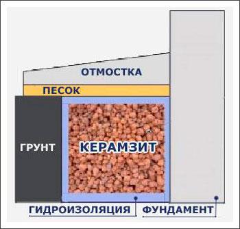 утепление_фундамента_керамзитом