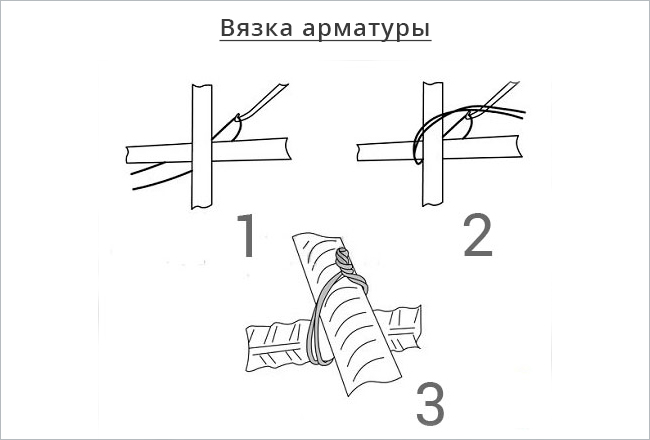 вязка-арматуры-проволокой