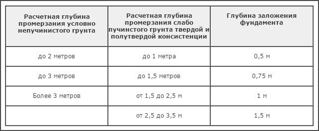 таблица_СНиП_по фундаментам