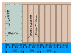 схема монтажа гипсокартона на стену