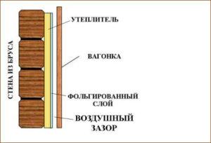обшивка деревянной стены вагонкой