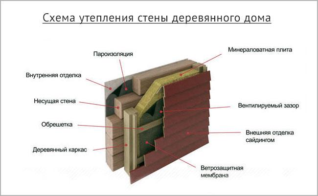 утепление брусового дома схема