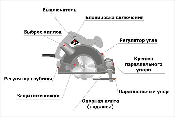 циркулярная ручная пила устройство