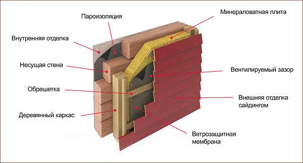Обшивка дома сайдингом своими руками с утеплителем