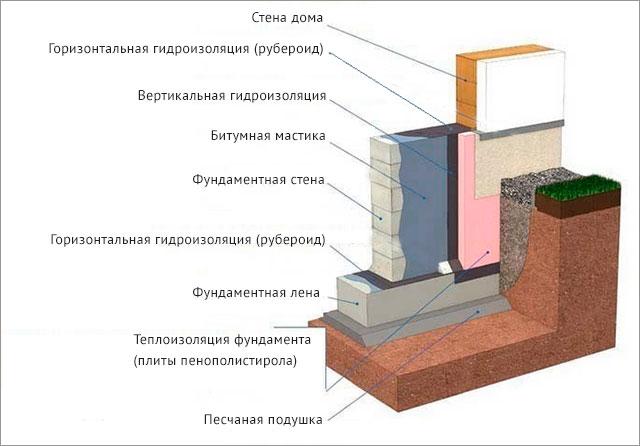гидроизоляция фундамента схема