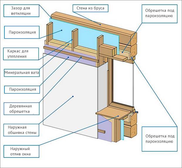 утепление деревянного дома снаружи схема