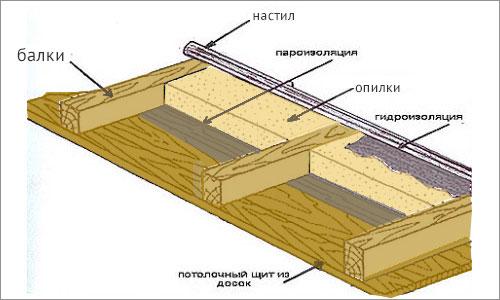 утепление потолка опилками схема