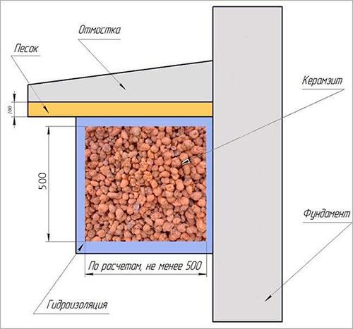 утепление цоколя керамзитом