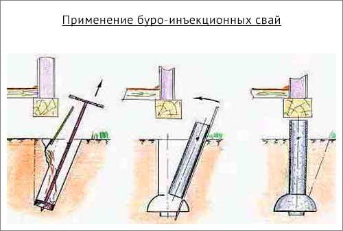 применение буро-инъекционных свай