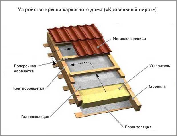 кровельный пирог крыши каркасного дома