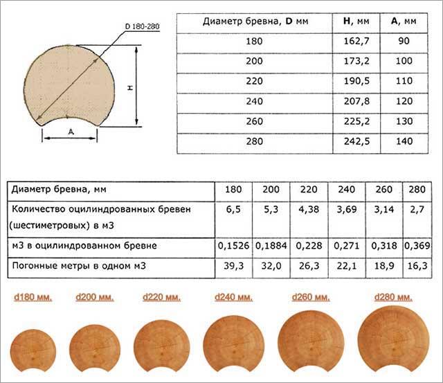Таблица для расчета объема оцилиндрованного бревна