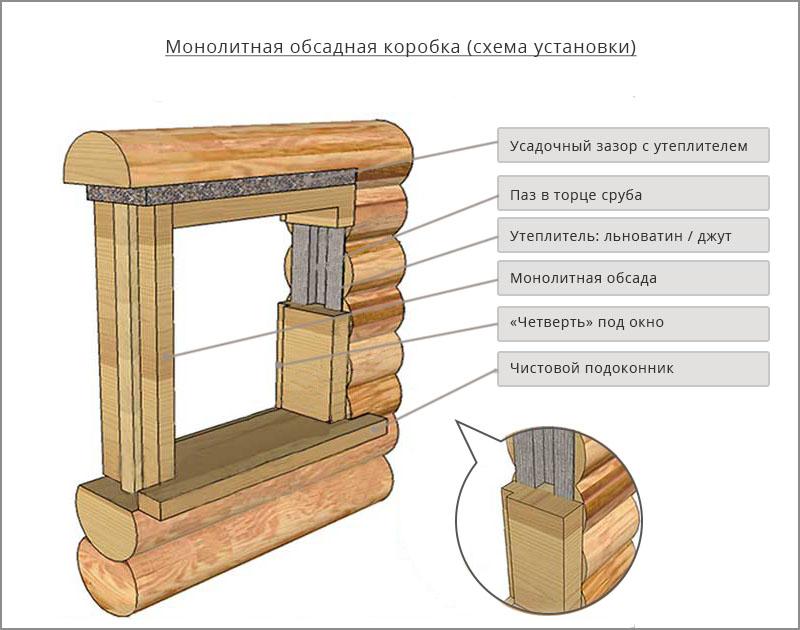 монолитная обсадная коробка