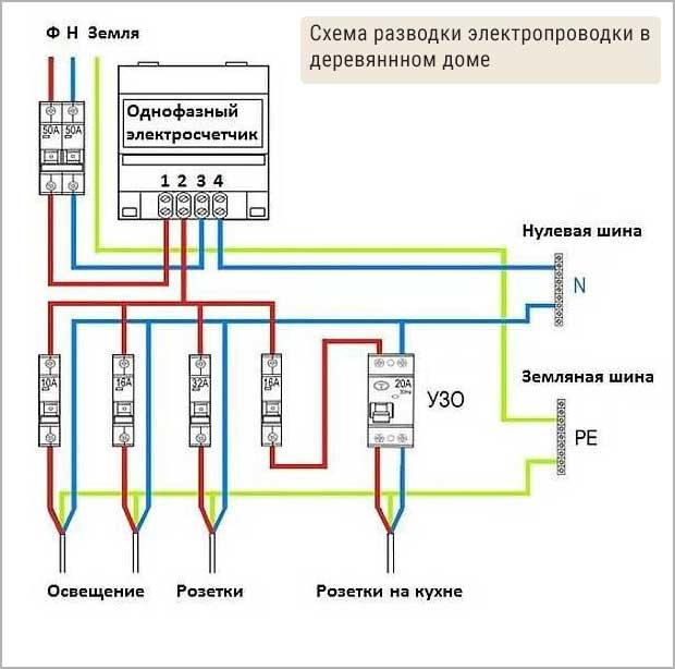 схема разводки электропроводки в деревянном доме