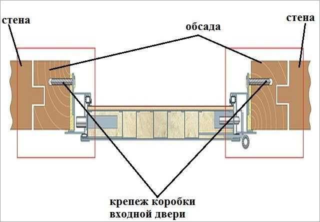 ustanovka-metallicheskoy-dveri-v-derevyannyiy-dom
