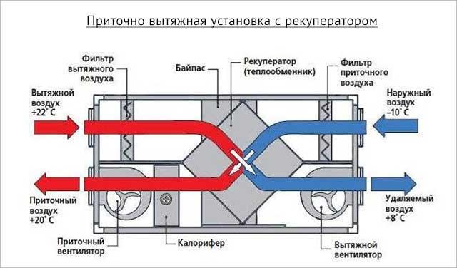 ПВУ с рекуператором