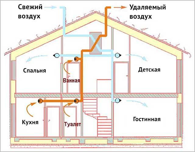 Как сделать вентиляцию в частном доме если дом уже построен