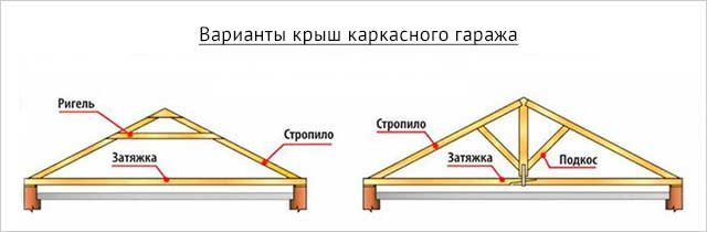 variantyi-kryish-karkasnogo-garazha