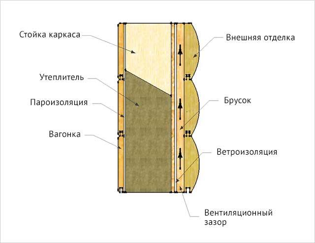 наружная и внутренняя отделка каркасного гаража