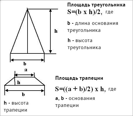 как высчитать площадь крыши