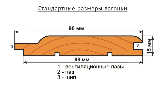 вагонка евро размеры