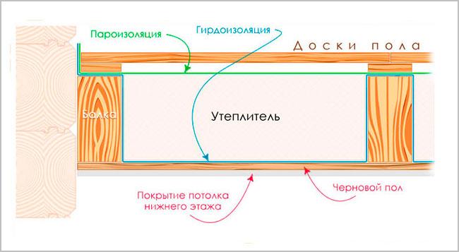 shema-utepleniya-mezhe%60tazhnogo-perekryitiya.jpg