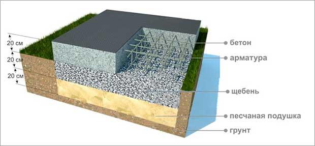 podushka-pod-plinyiy-fundament